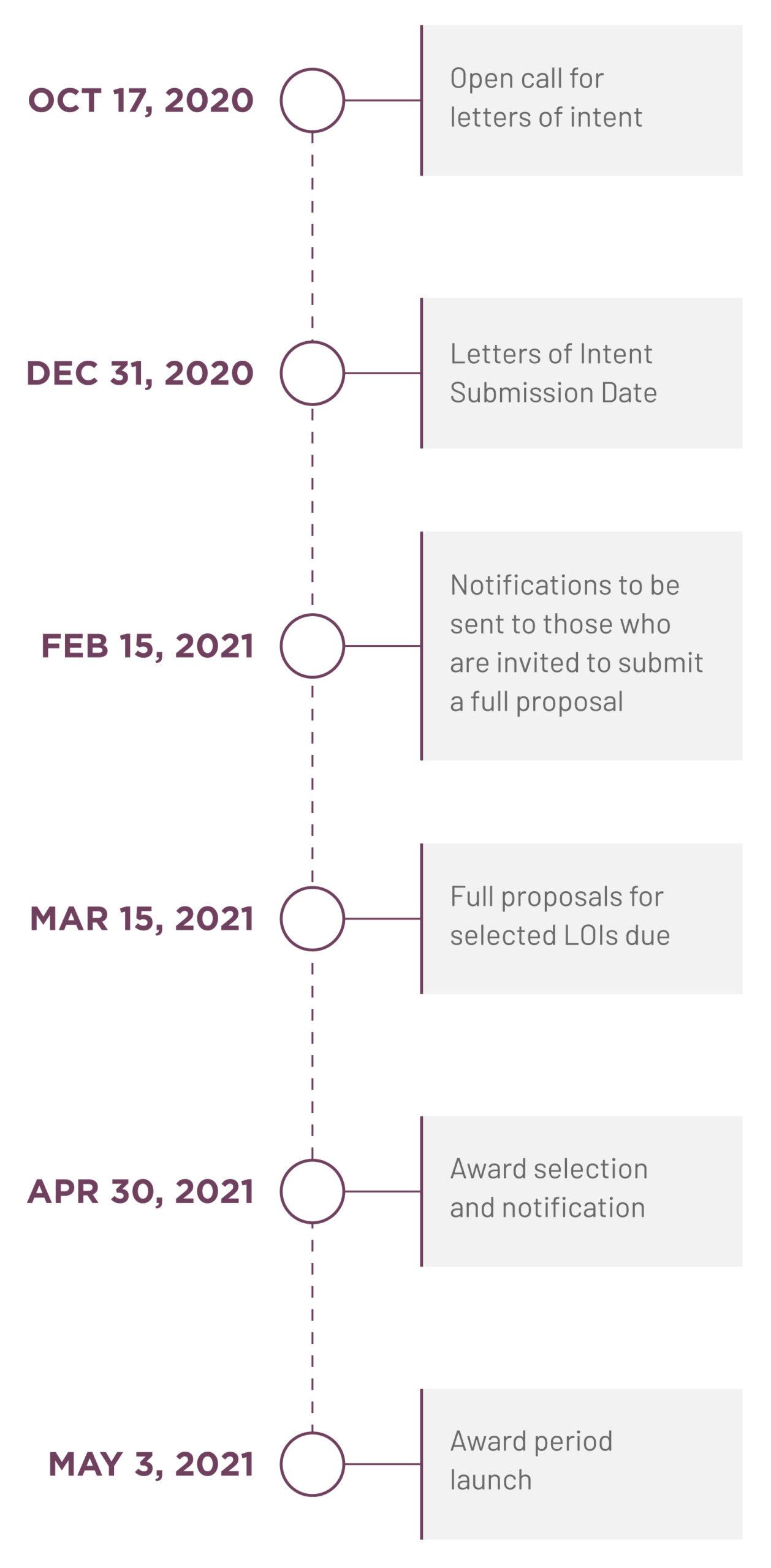 Grant-Timeline-2020